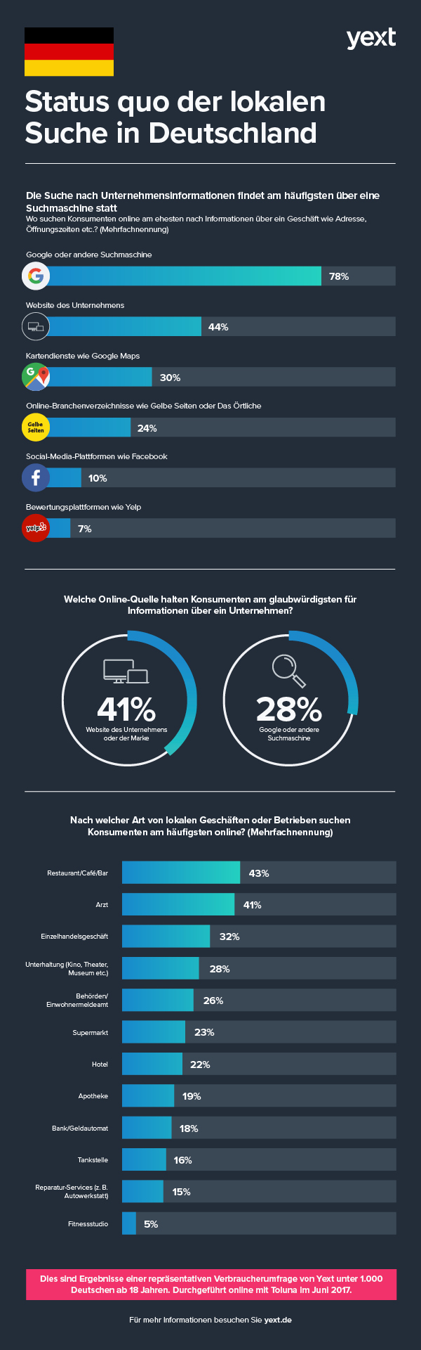 DACH_LocalSearchInfographic_v2