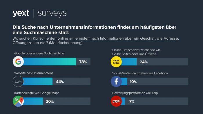 Yext-Umfrage_Lokale-Suche_welcher_Dienst